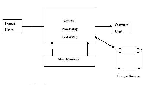 cpu machine architecture draw instructions