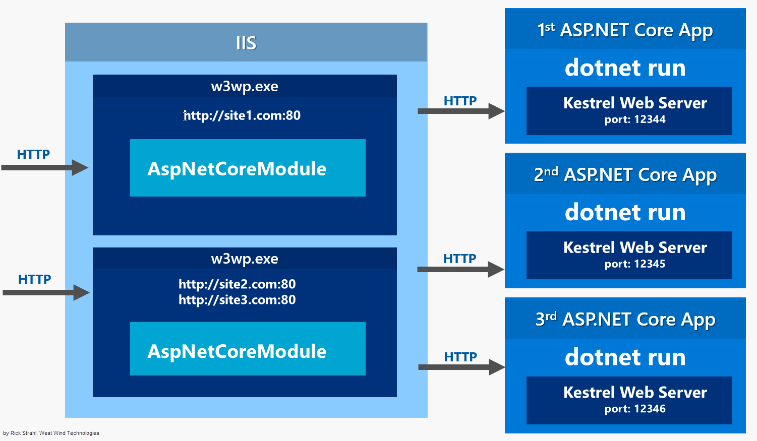 application state in asp net