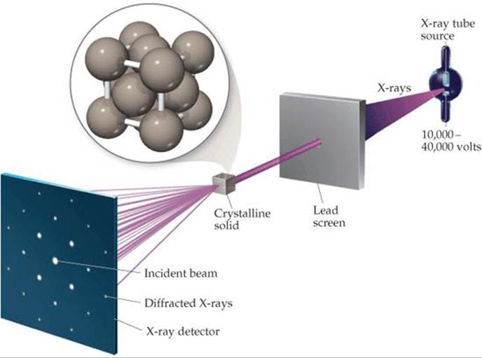crystallography and diffraction exercises pdf