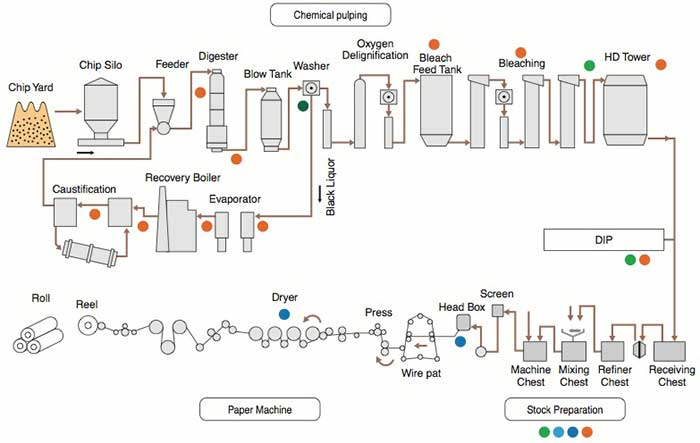 pulp and paper industry process pdf