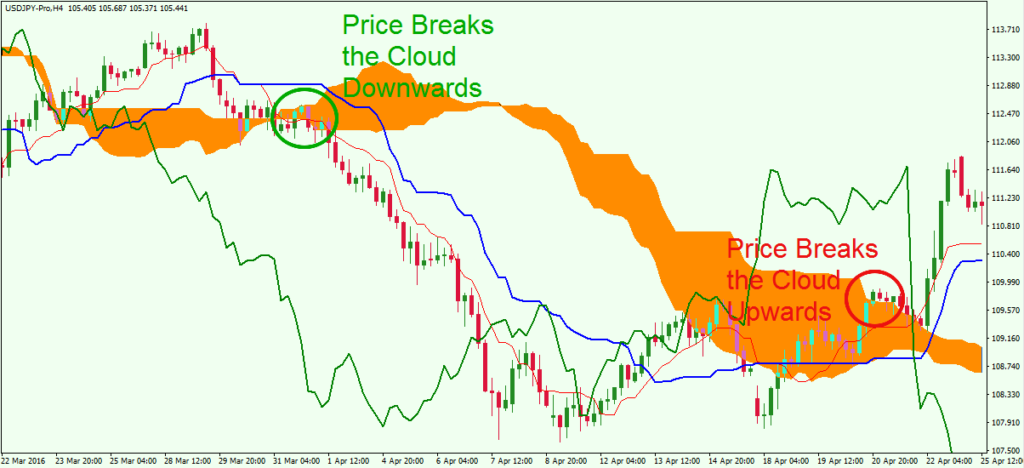 trading with ichimoku clouds pdf